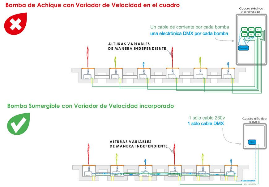 bomba_con_variador
